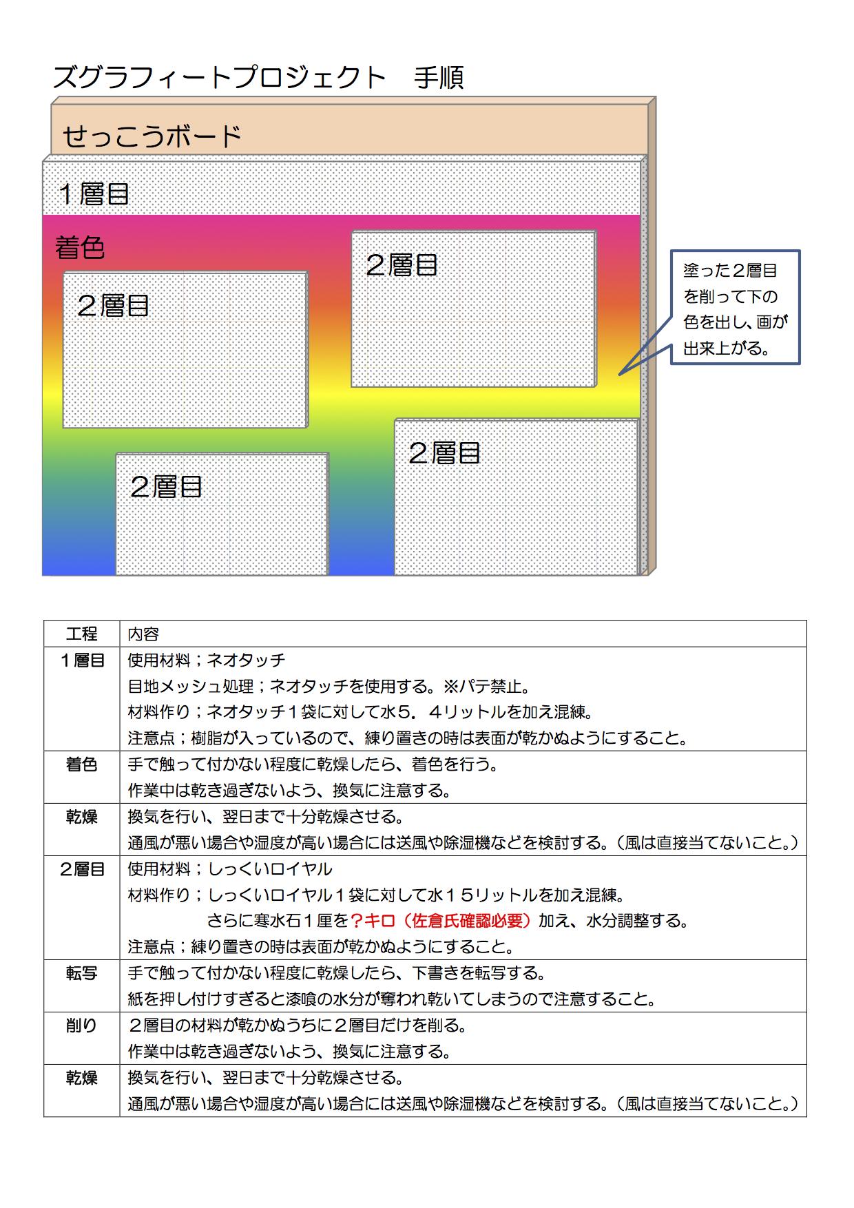 ズグラフィートプロジェクト手順 のコピー